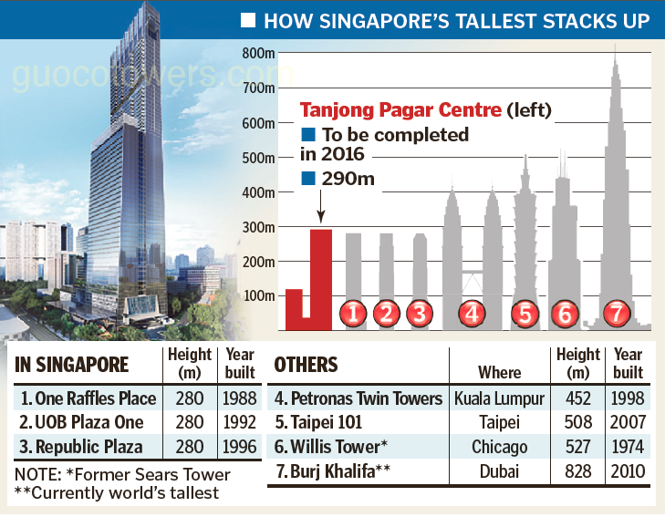 Tanjong Pagar Centre :: Guoco Tower & TP180 Tower